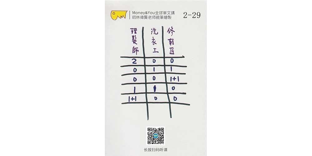 偉賢老師和您一起複習M&Y(2-29)